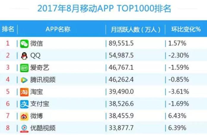 易观千帆发布8月APP排名,驾考宝典行业排名第一