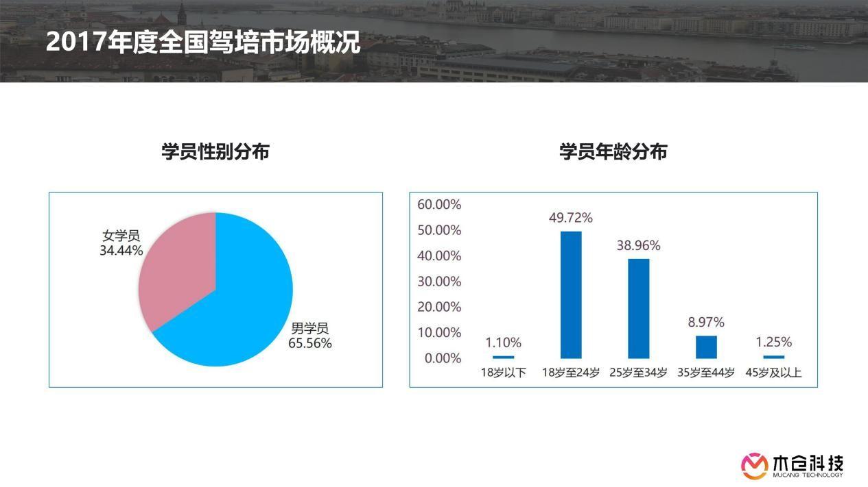 木倉科技聯合中國交通運輸協會駕校聯合會發布報告