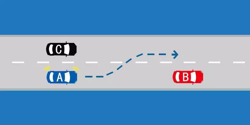如图所示,在这种情况下,A车可以向左变更车道。