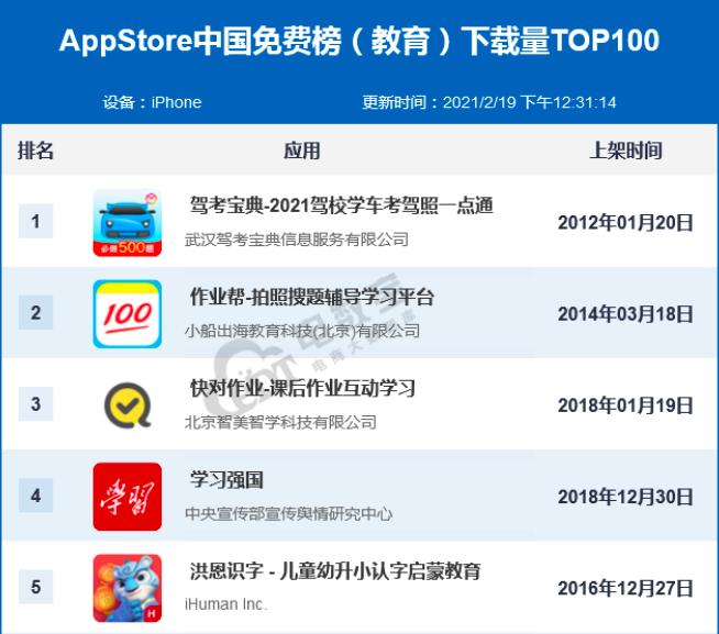 牛气冲天迎新春,驾考宝典2月再夺APP STOR中国免费榜(教育)TOP 1